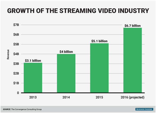 Bar Graph Image -  Streaming Video Industry